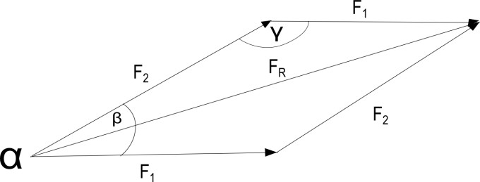 physik cosinussatz anwenden bei kr fteaddition. Black Bedroom Furniture Sets. Home Design Ideas