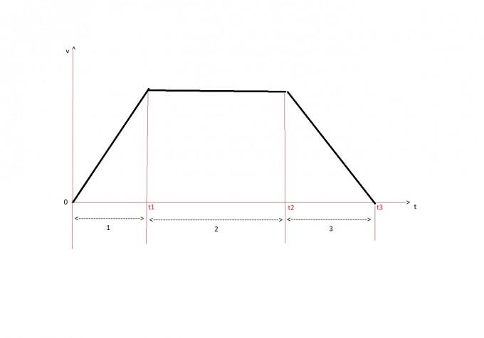 v=v(t)- Diagramm.jpg